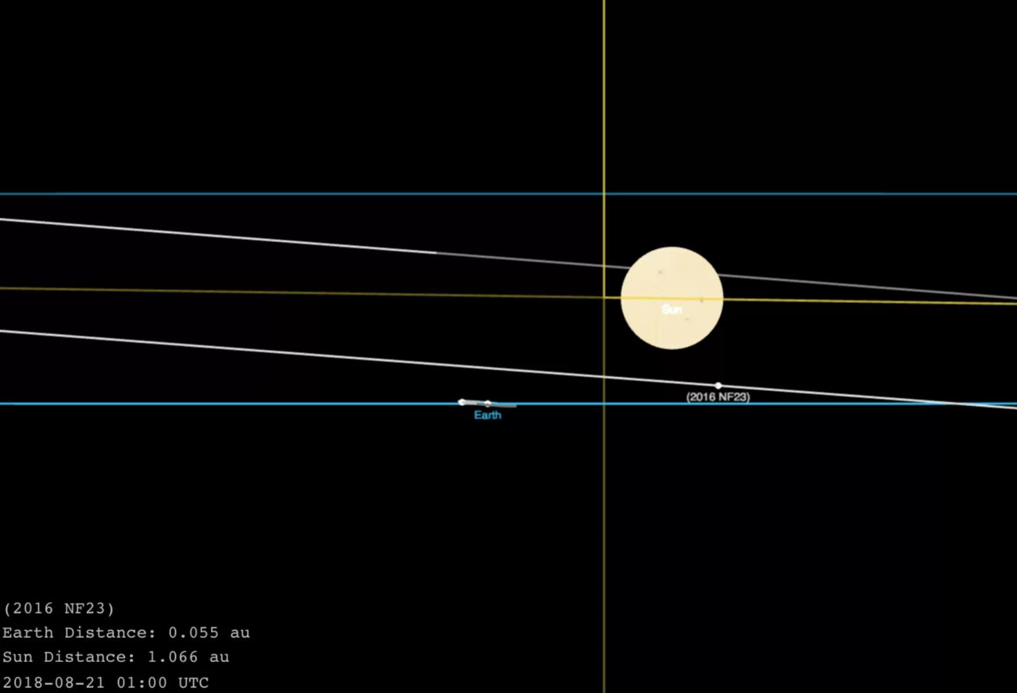 No, este nuevo asteroide tampoco representa un riesgo para nuestro planeta