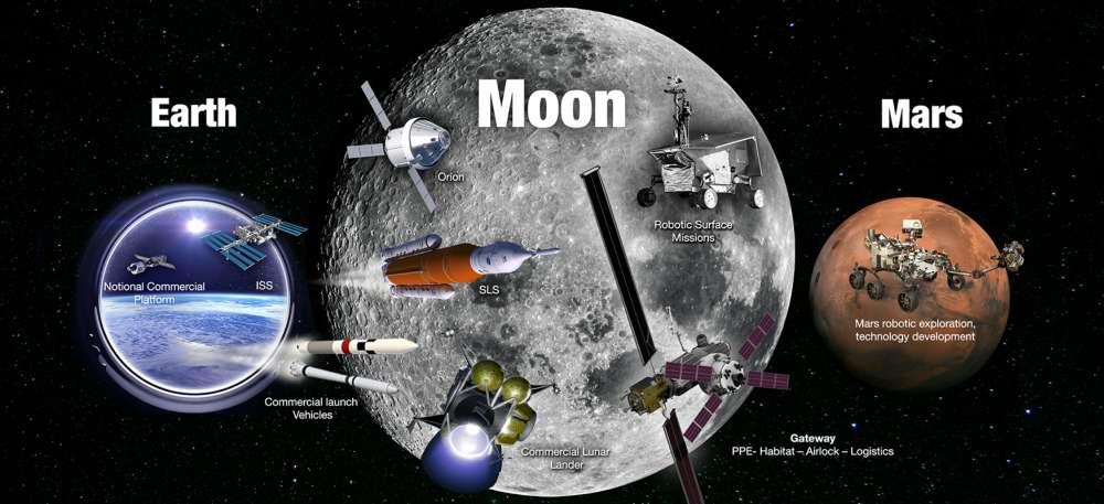 La NASA revela sus planes para enviar humanos de vuelta a la Luna y por primera vez a Marte