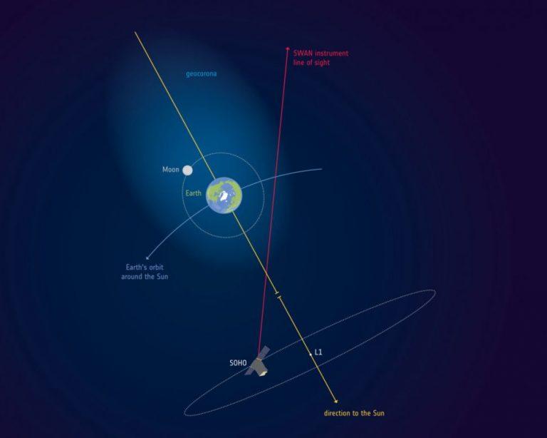 La atmósfera de la Tierra se extiende más allá de la Luna