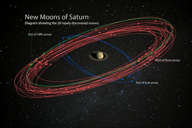 Saturno supera a Júpiter en satélites después del descubrimiento de 20 nuevas lunas