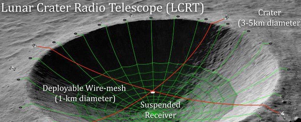 La NASA revela un ingenioso proyecto para convertir un cráter lunar en un radiotelescopio