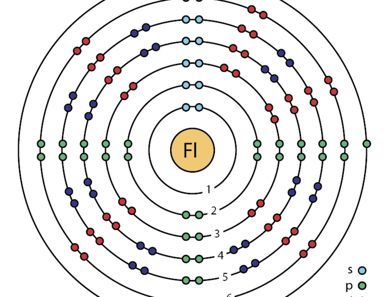 Físicos descubren que el Flerovio no es tan estable como se predijo