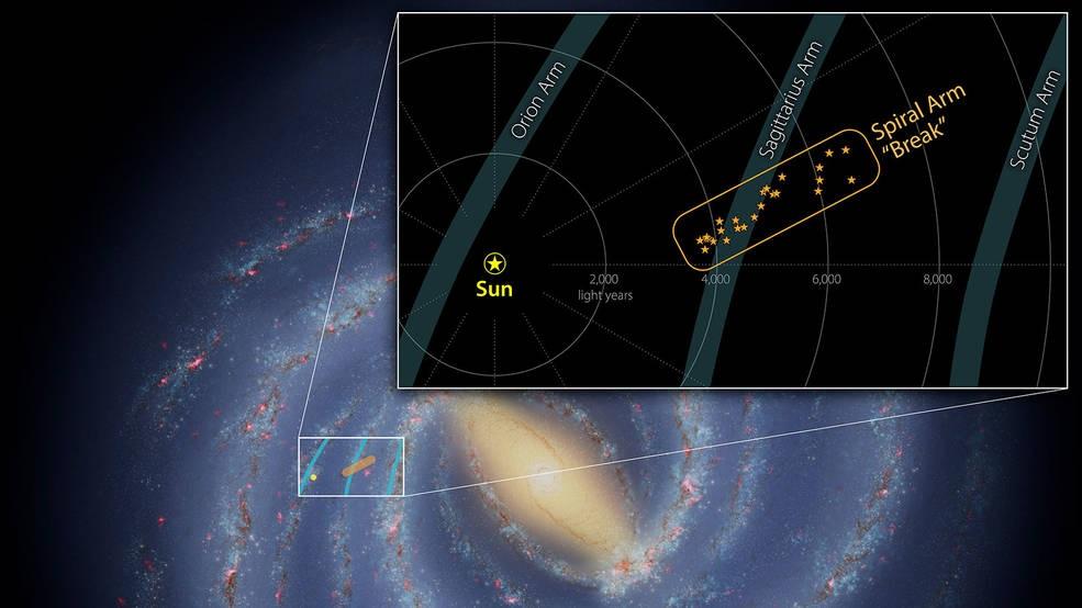 Nuestra galaxia tiene una «astilla estelar» de 3 mil años luz de largo en su brazo